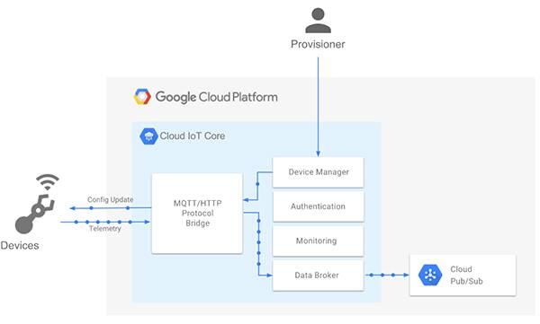 Diagram of Google Cloud provides a specialized service offering, Google Cloud IoT Core